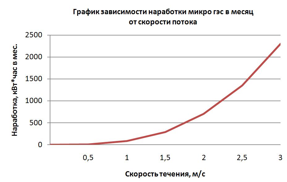 График наработки